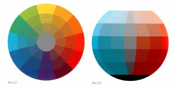 Теория цвета шеврель